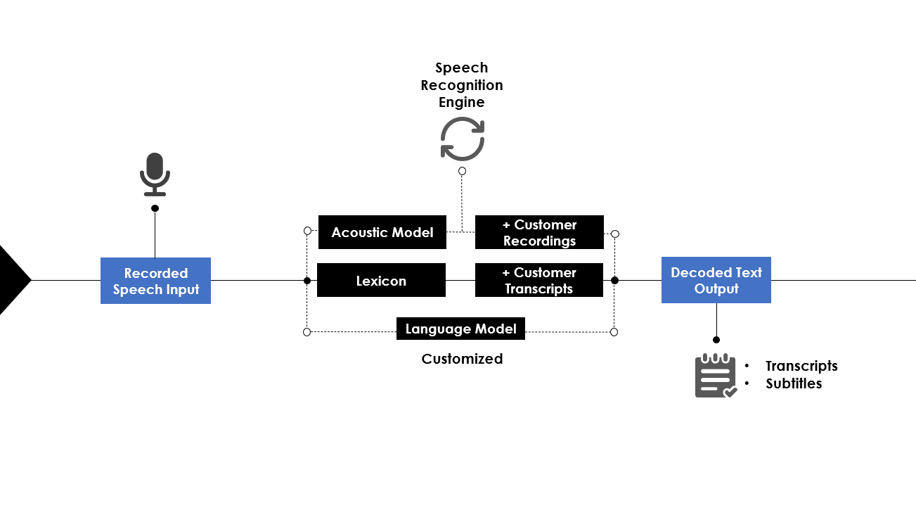 A speech to text model process explained